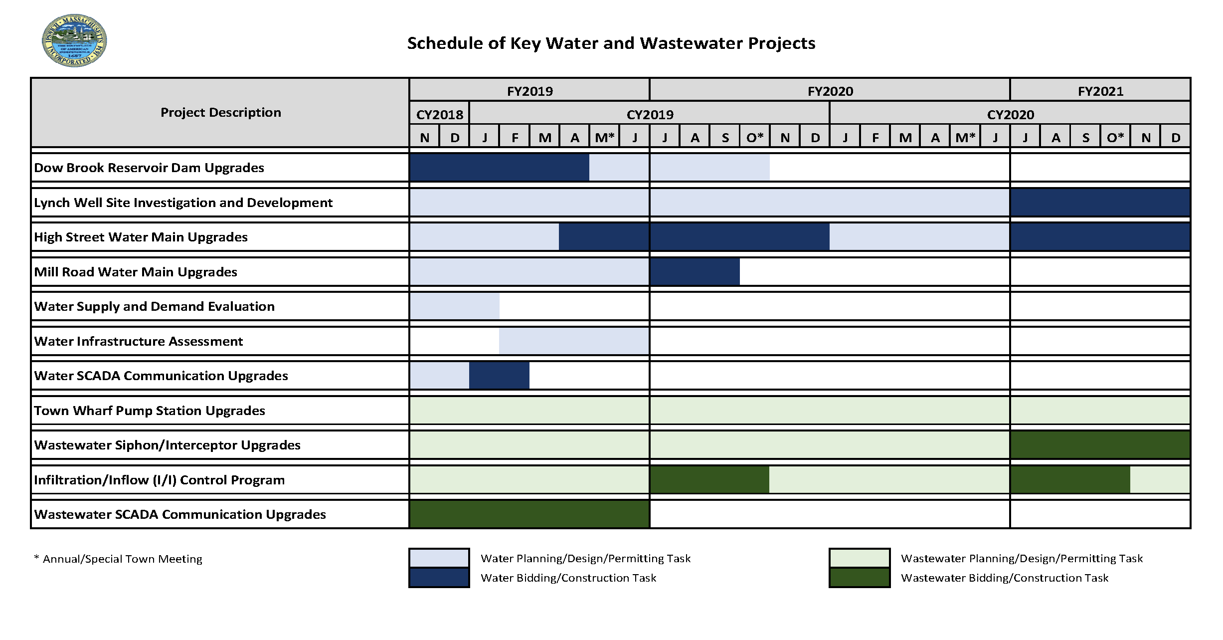 Schedule of Key Projects 11-2018
