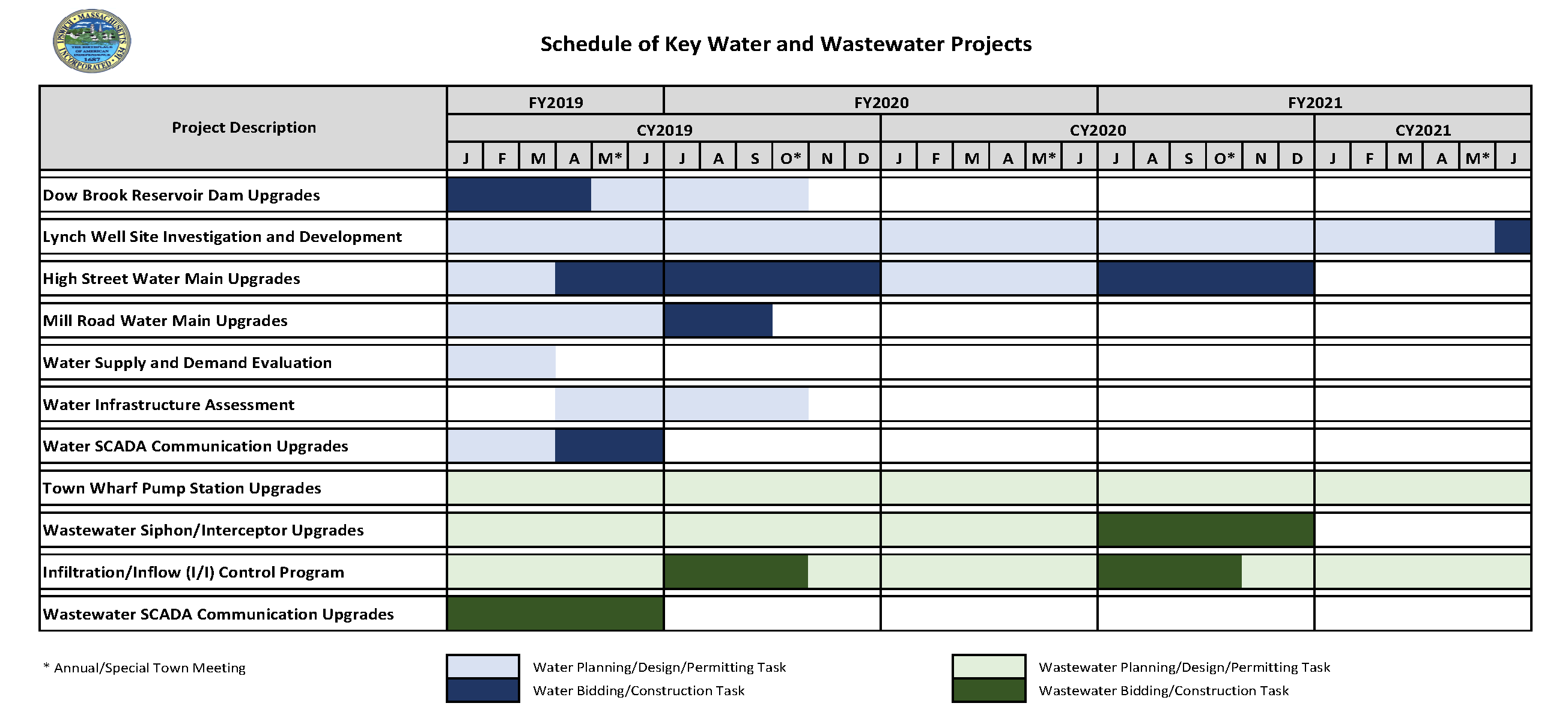 Schedule of Key Projects 04-2019