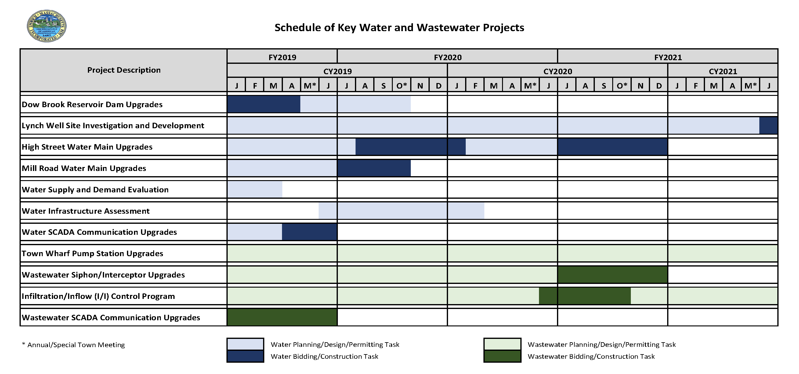 Schedule of Key Projects 07-2019